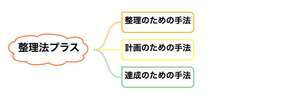整理法プラスの手法 イメージ図
