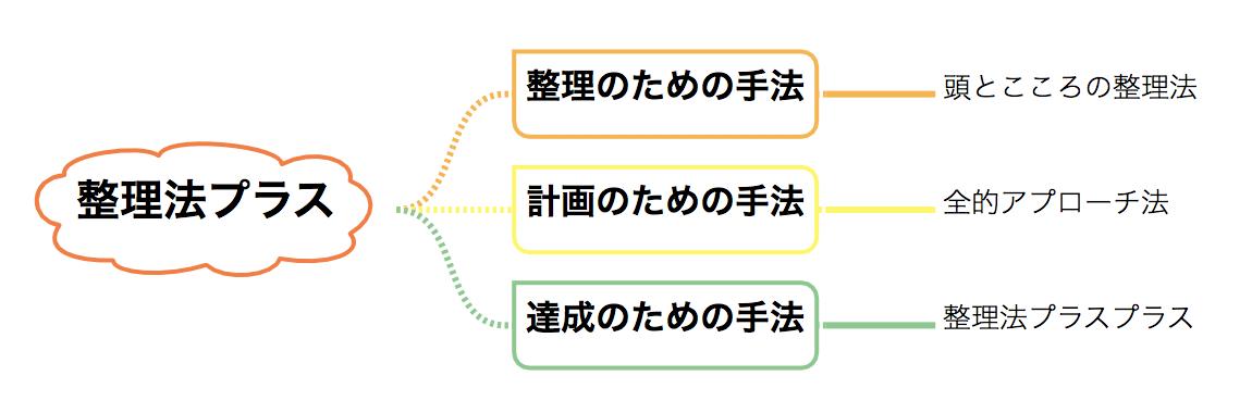 整理法プラスの手法の構成 イメージ図