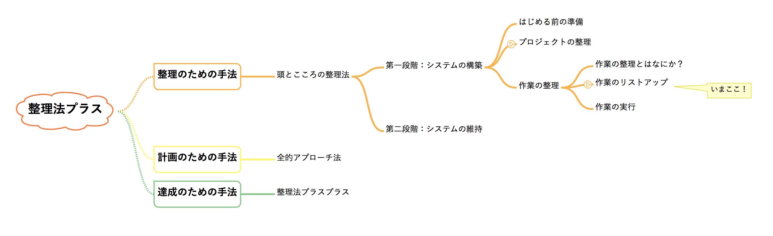 整理法プラス 頭とこころの整理法の作業のリストアップについて