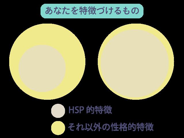 HSP とあなたの特徴のイメージ図