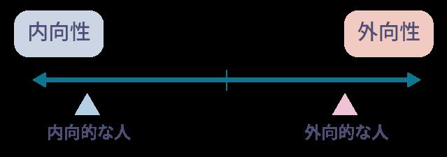 内向性と外向性に関するイメージ図