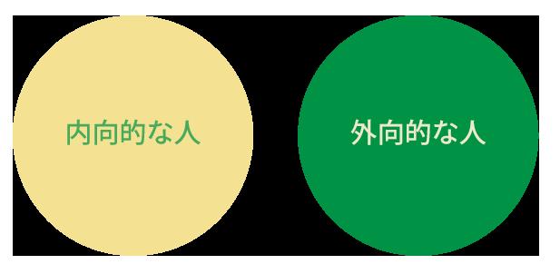 内向的なタイプと外向的なタイプのイメージ図