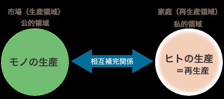 公的領域と私的領域の相互補完関係に関する図