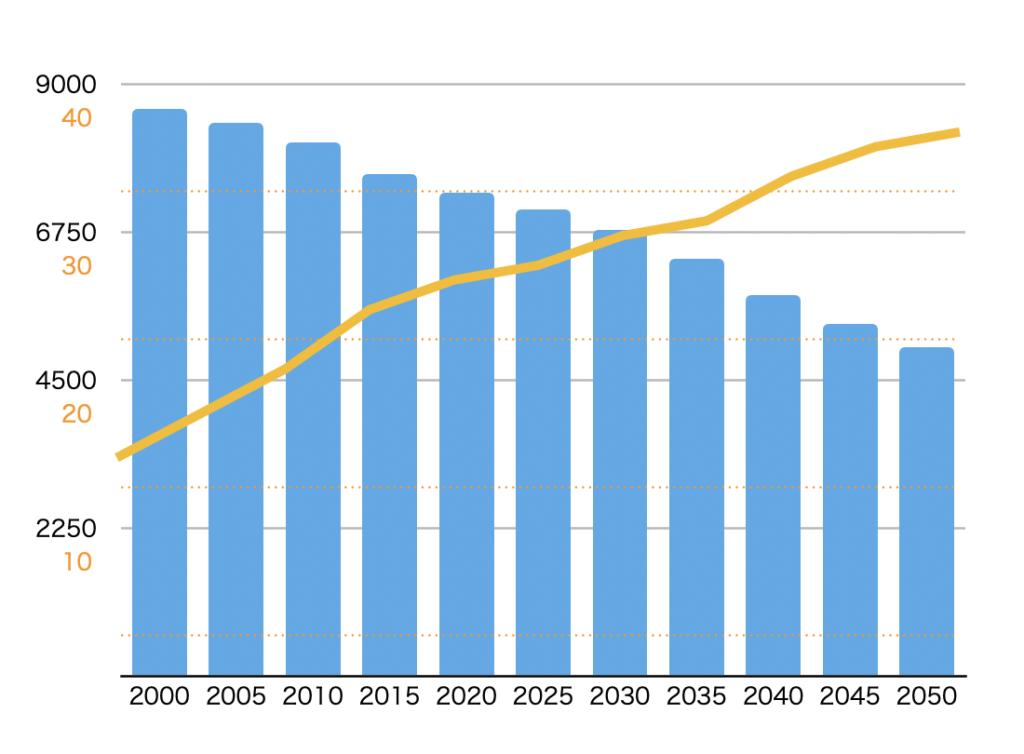 生産年齢人口と高齢化率の推移グラフ